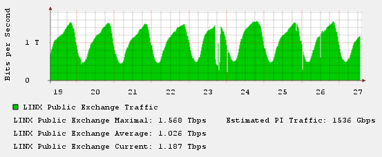 linx_traffic.png.scaled1000