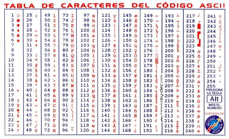 codigo-ascii meter