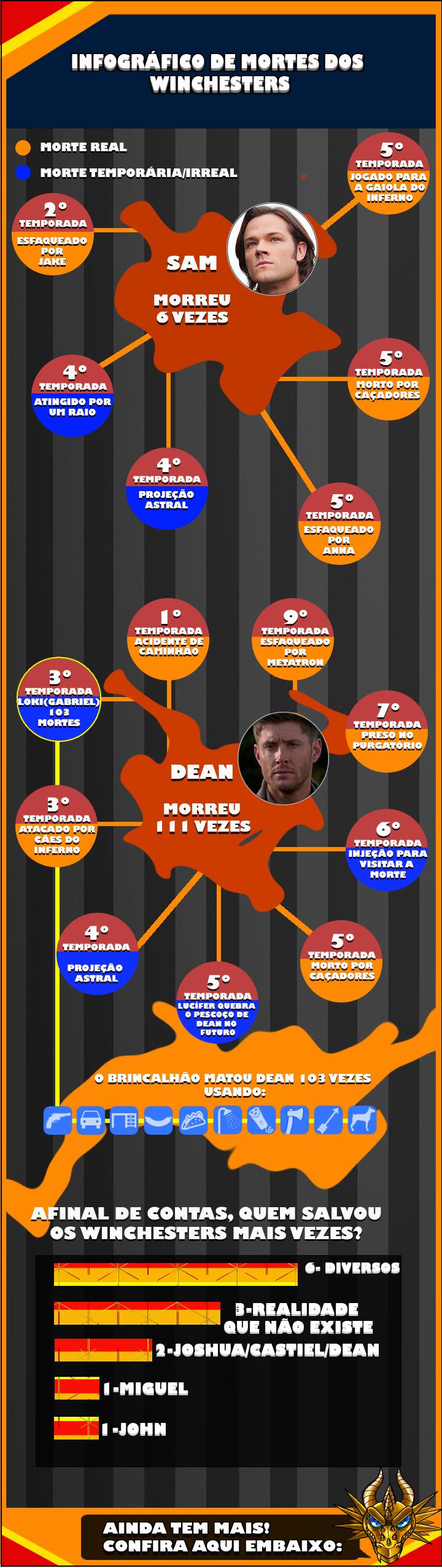 Infográfico Dean e Sam Winchesters